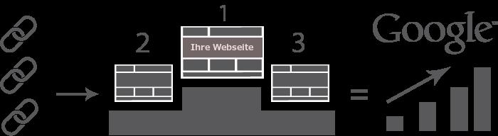 linkbuilding-uitleg_de